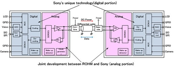 Sony - Single wire interface technology 2