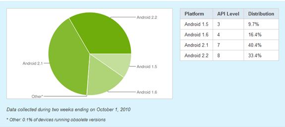 Android Melyik verzióból mennyi is van 01