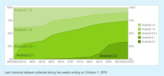 Android Melyik verzióból mennyi is van 02