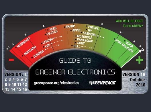 Greenpeace – A Sony Ericsson még mindig a második