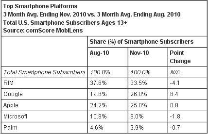 topSmartphone-Platform-Market-Share